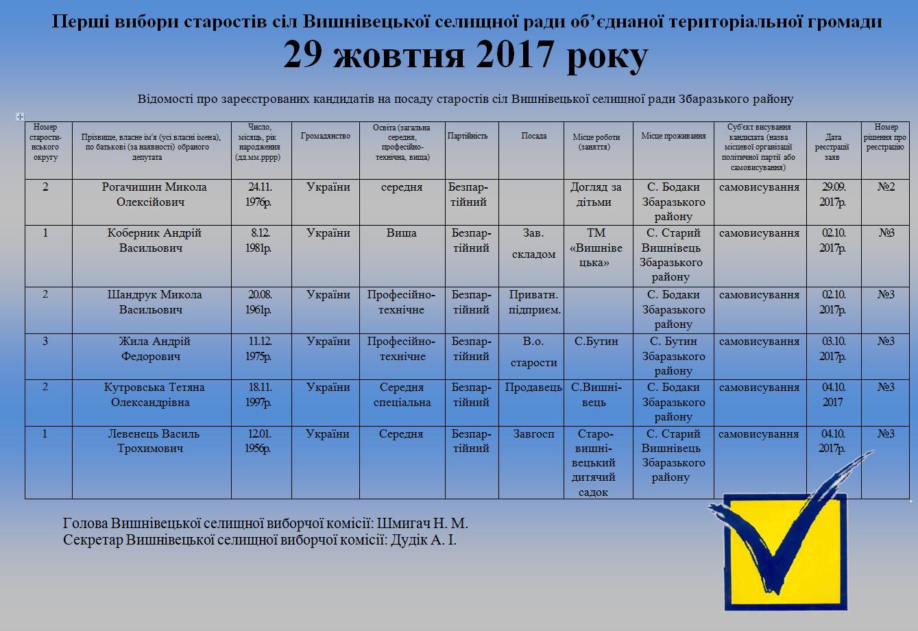 вибори 2017 старости